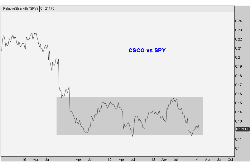 2-13-14 csco weekly RS