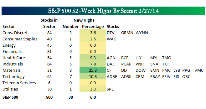2-28-14 bespoke new highs
