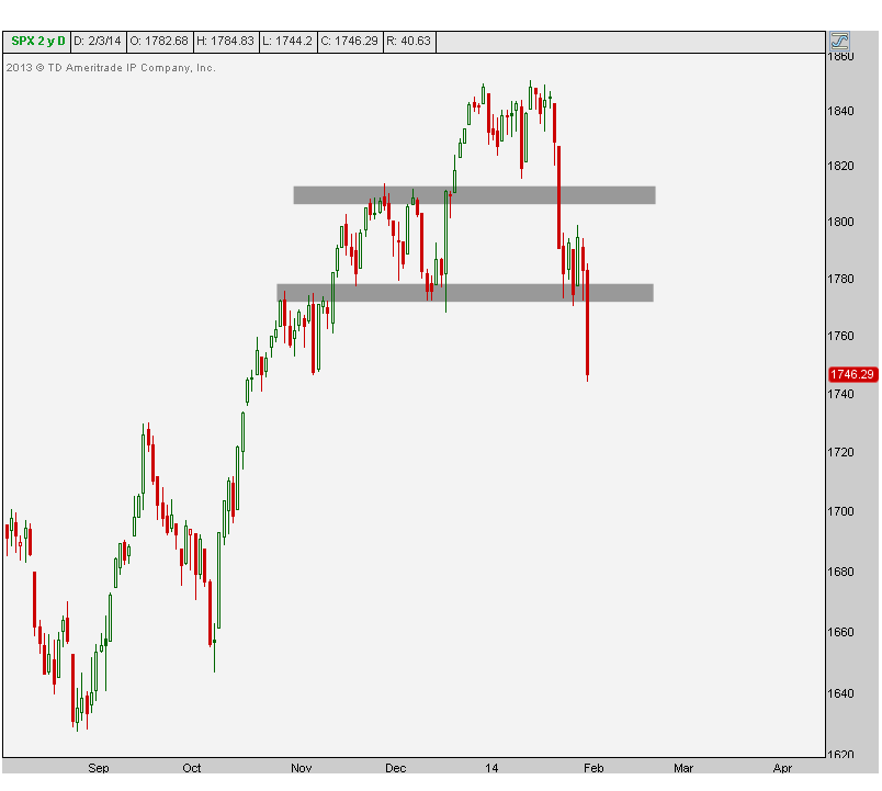 2-3-14 spx daily candles