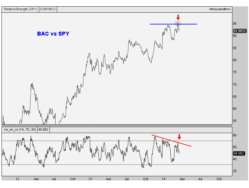3-27-2014 BAC vs SPY daily