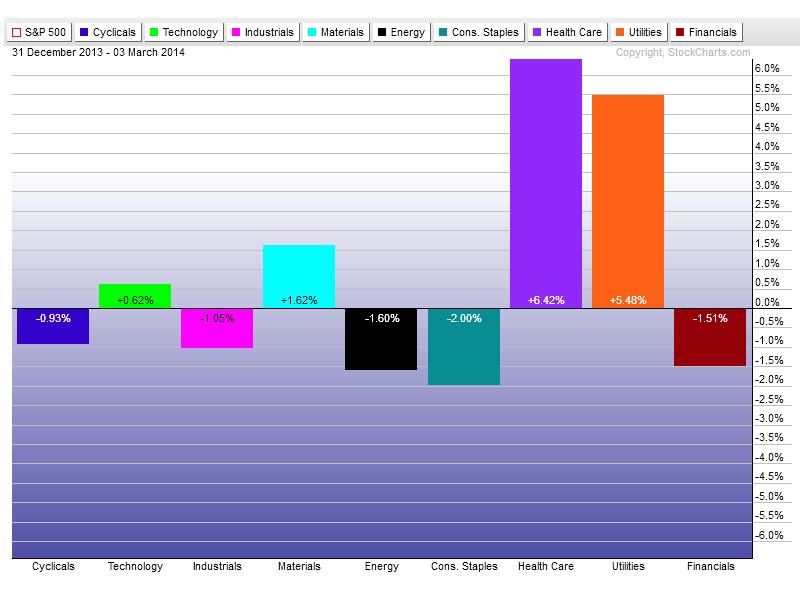 3-4-14 sectors