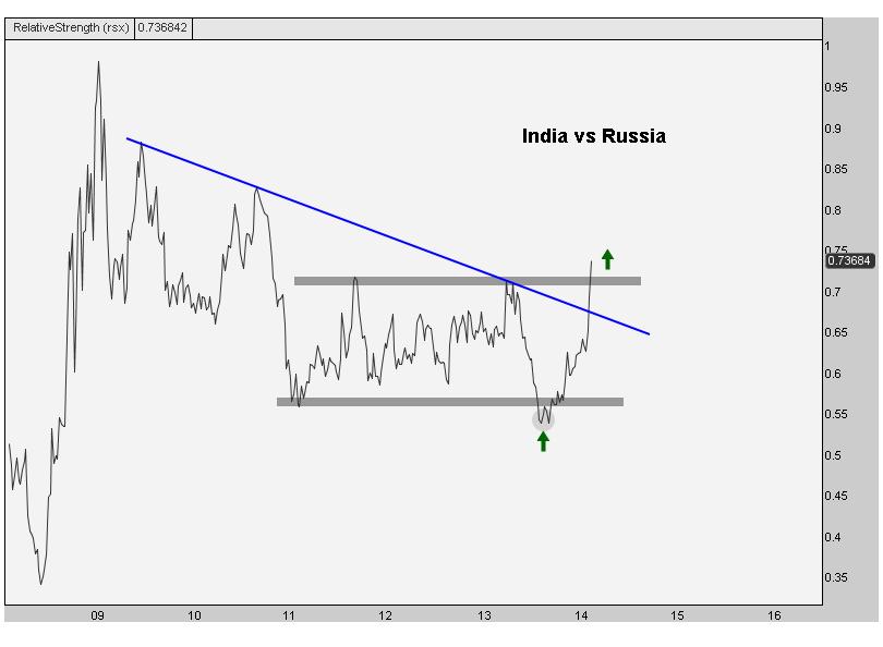 3-5-14 india vs russia