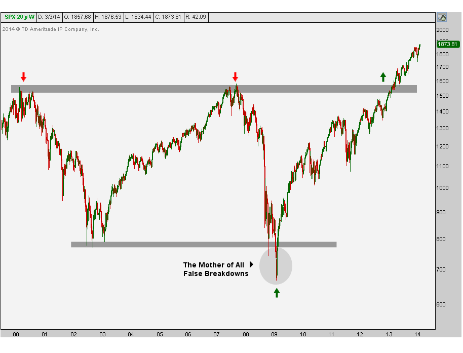 3-5-14 spx 2009 false breakdown
