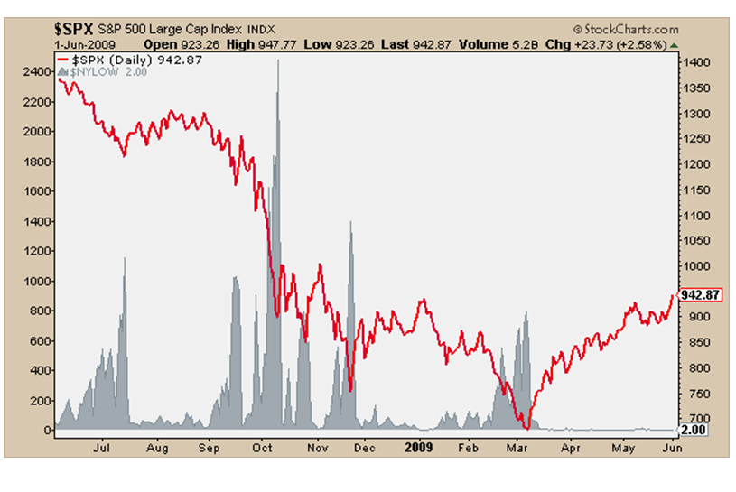 3-5-14 spx 2009 nyse new lows