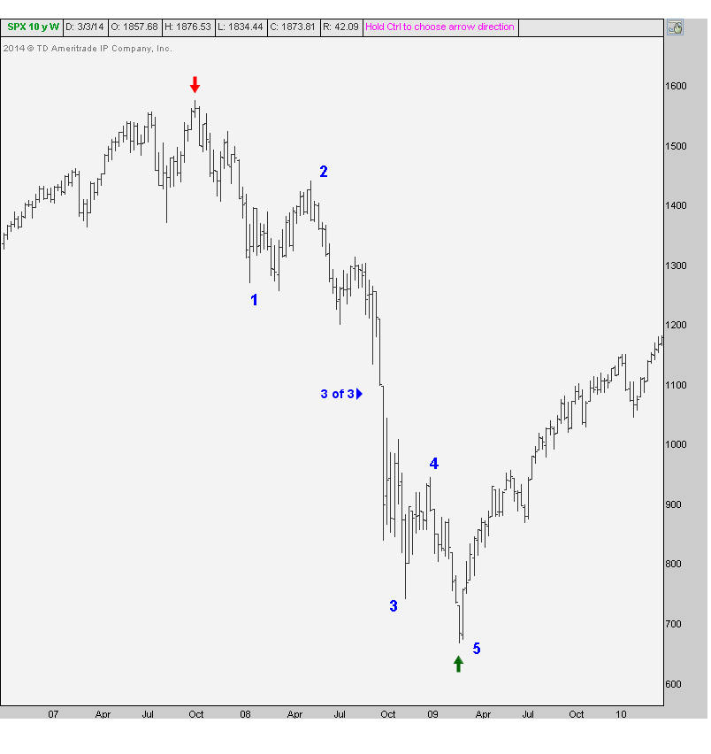 3-5-14 spx elliott wave