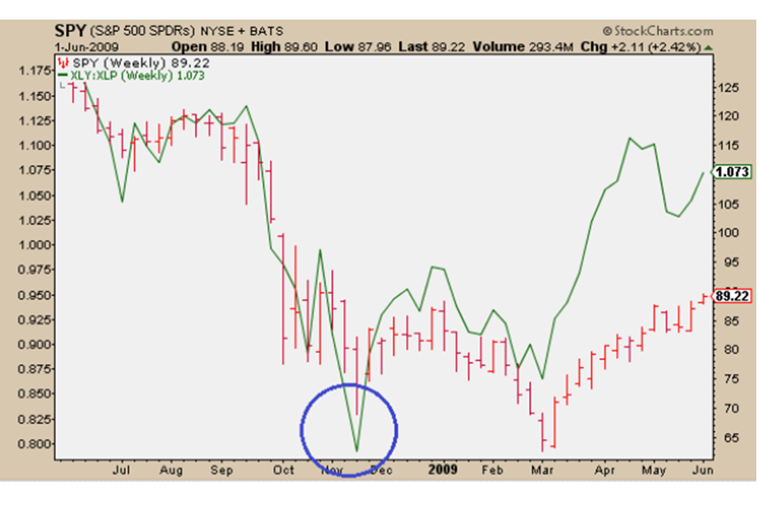 3-5-14 spx xly vs xlp bottom