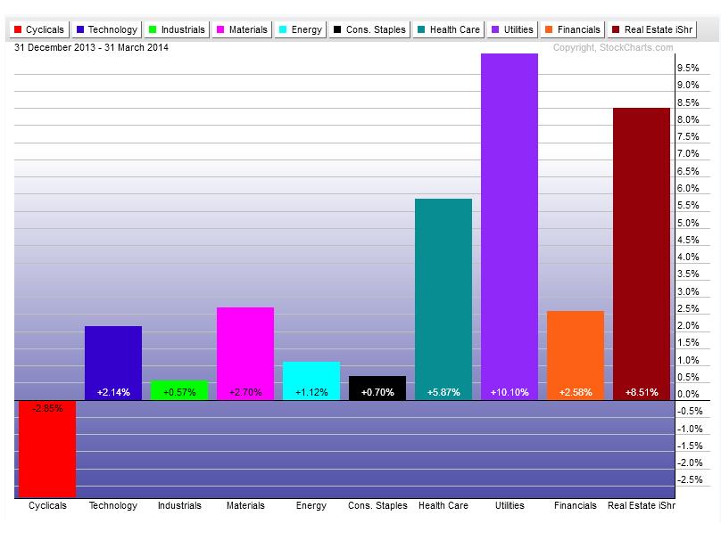 4-1-14 sectors q1