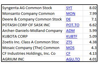 4-16-14 MOO holdings