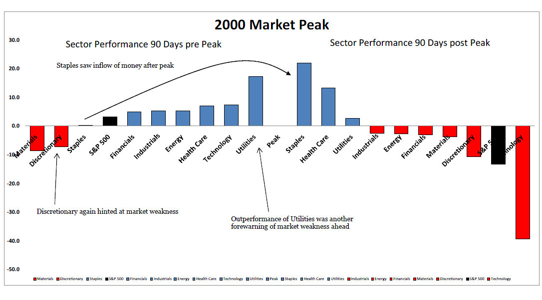 4-17-14 sectors 90 days prior to 00 peak