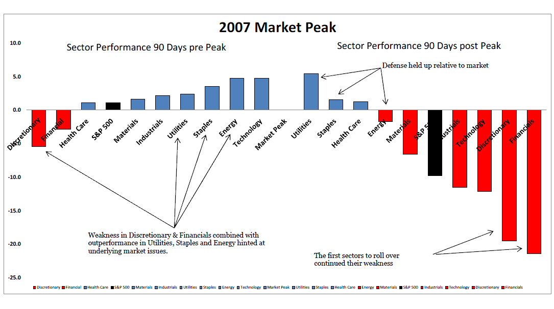 4-17-14 sectors 90 days prior to 07 peak