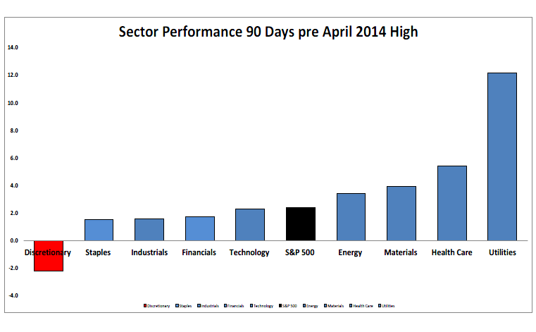 4-17-14 sectors 90 days prior to peak