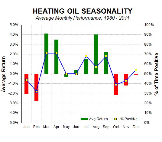 4-21-14 HO seasonality