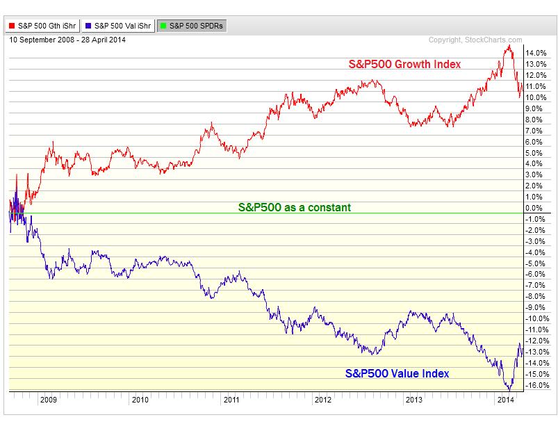 4-28-14 growth vs value