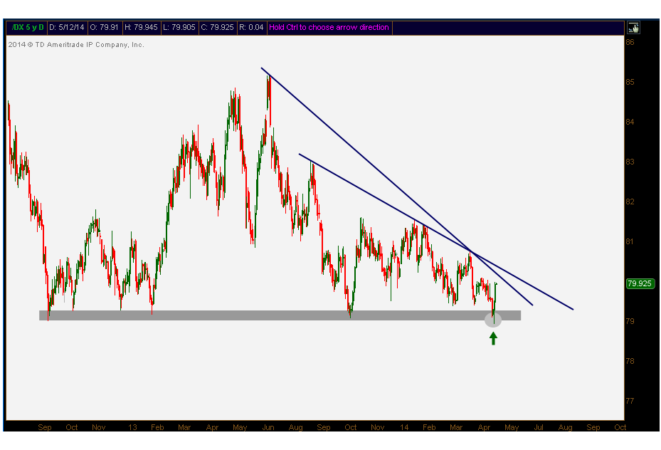 5-11-14 DX daily