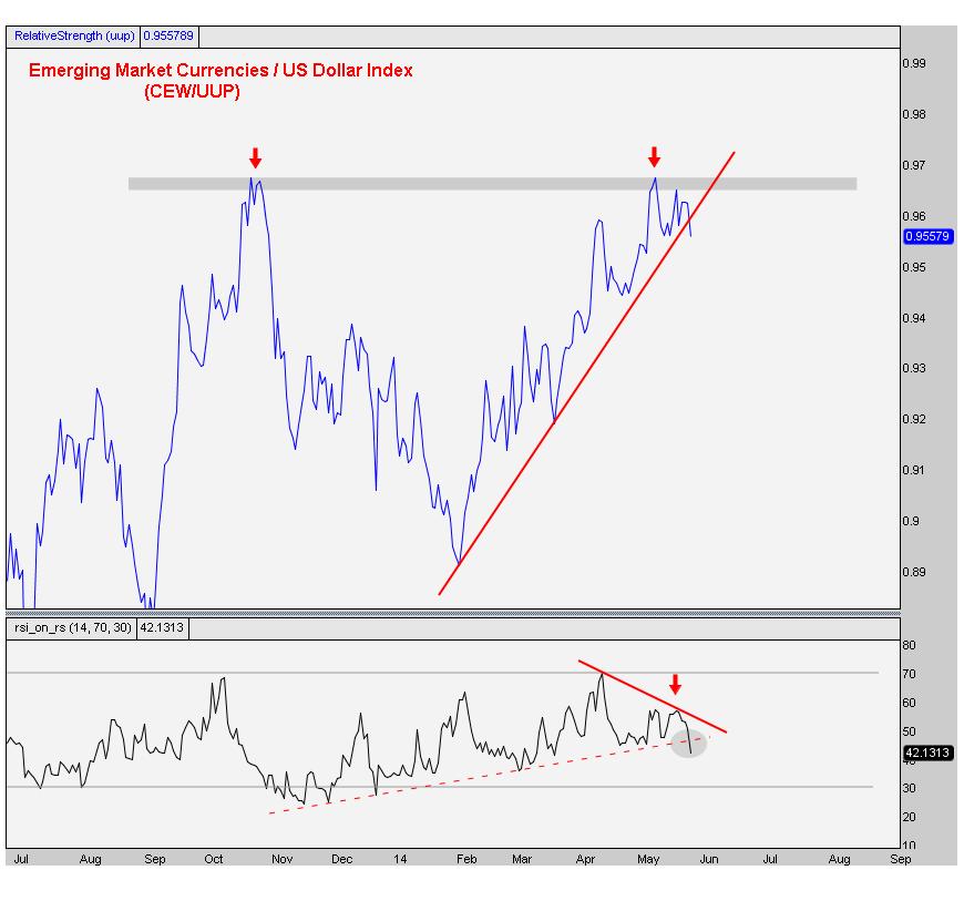5-27-2014 EM Currencies vs US Dollar Index