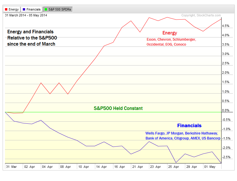 5-5-14 xle vs xlf since end of march