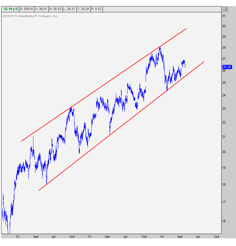 5-6-14 ge daily channel