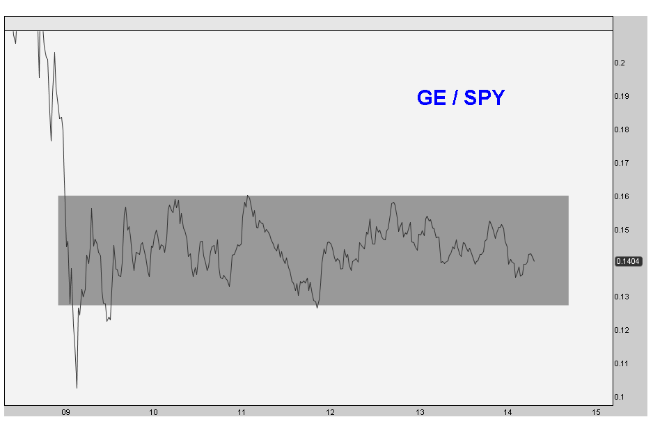 5-6-14 ge vs spy