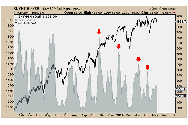 5-7-14 sp500 and nyse 52 wk highs