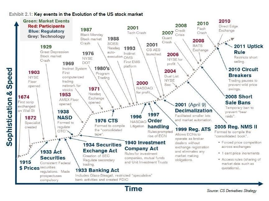 6-10-14 evolution of market