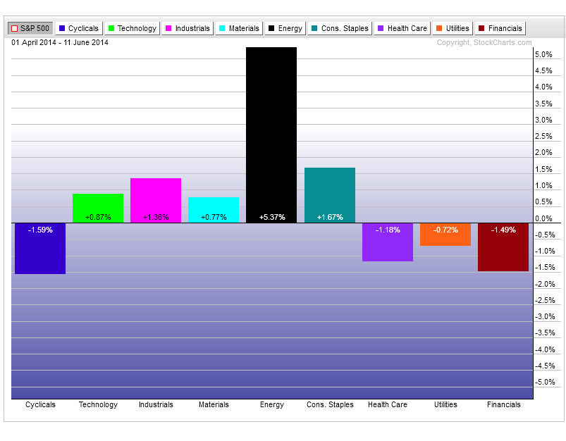 6-12-14 sectors vs spy