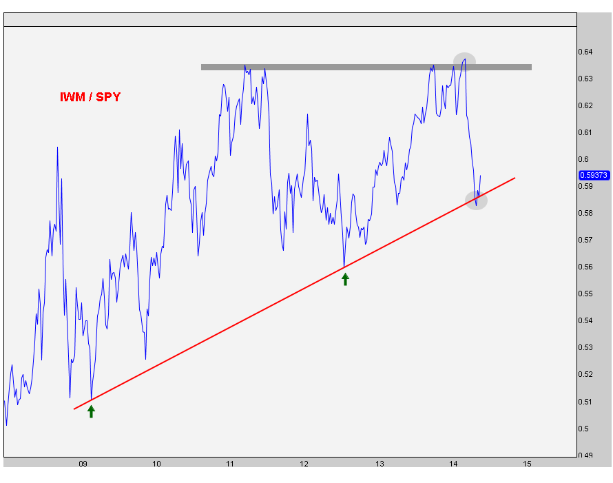 6-6-14 iwm vs spy