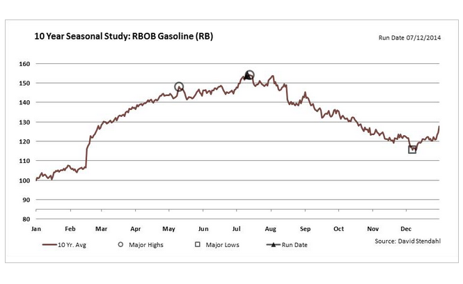 7-15-14 gasoline seasonality 10 yrs chart