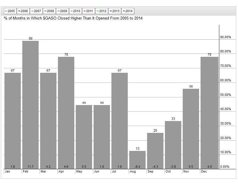 7-15-14 gasoline seasonality 10 yrs