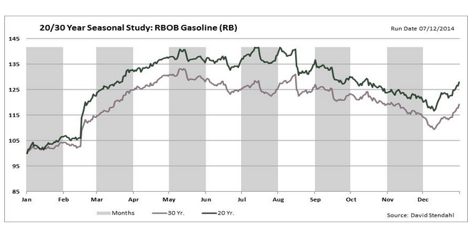 7-15-14 gasoline seasonality 20 and 30 yrs chart