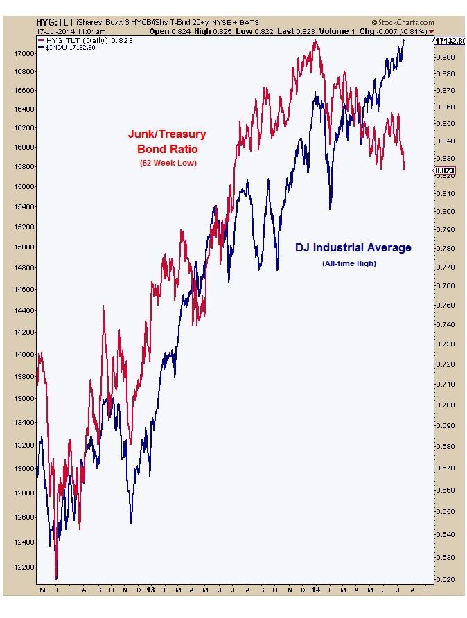 7-17-14 HYG tlt vs DJIA