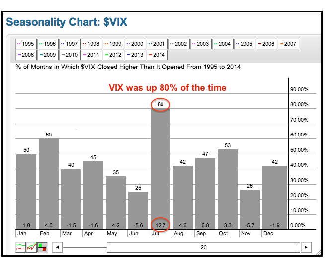 7-8-14 VIX seasonality 20yrs