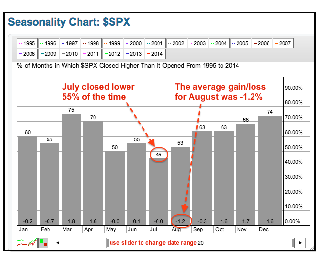 7-8-14 spx seasonality 20yrs