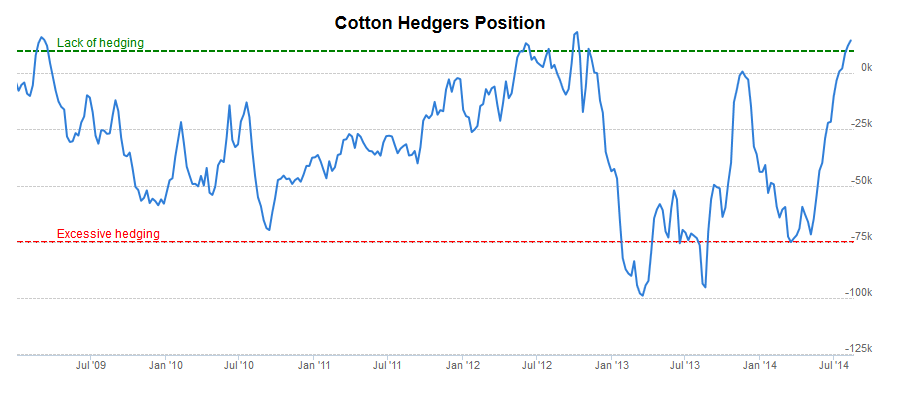 8-21-14 CT hedgers position