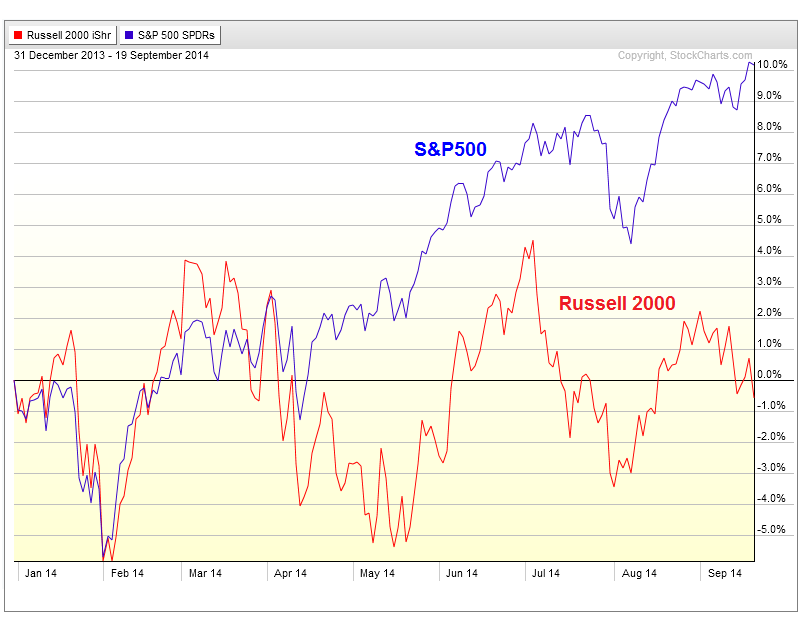 9-22-14 iwm vs spy perf chart