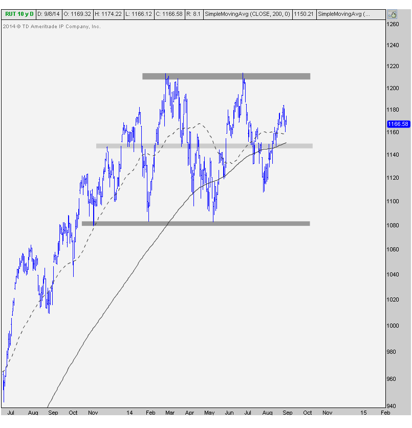 9-8-14 russell2000 daily asc