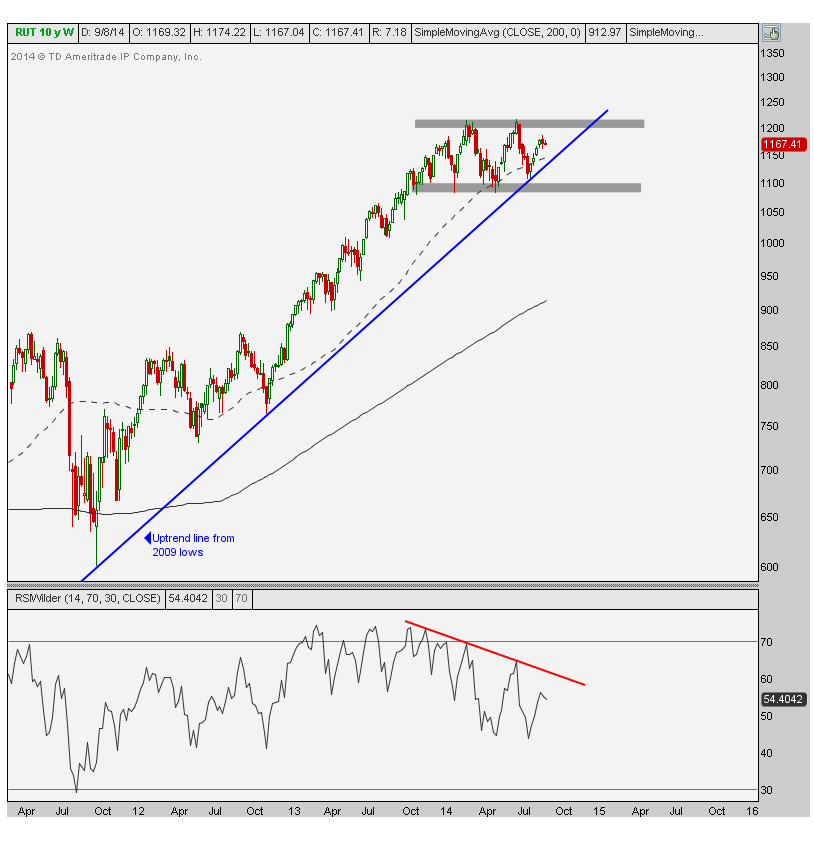 9-8-14 russell2000 weekly asc