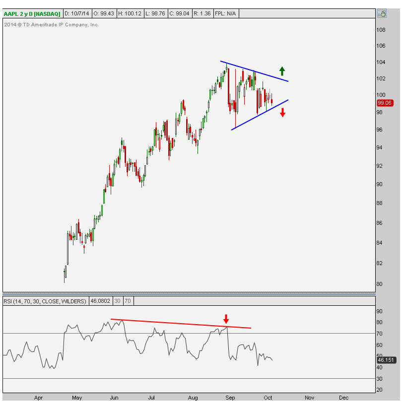 10-7-14 aapl daily