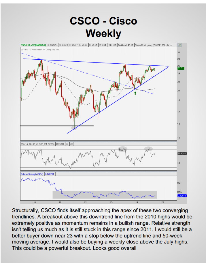 CSCO WEEKLY 2