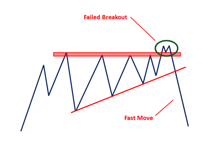 failed breakout fast move