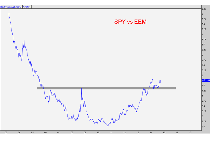 spy vs eem