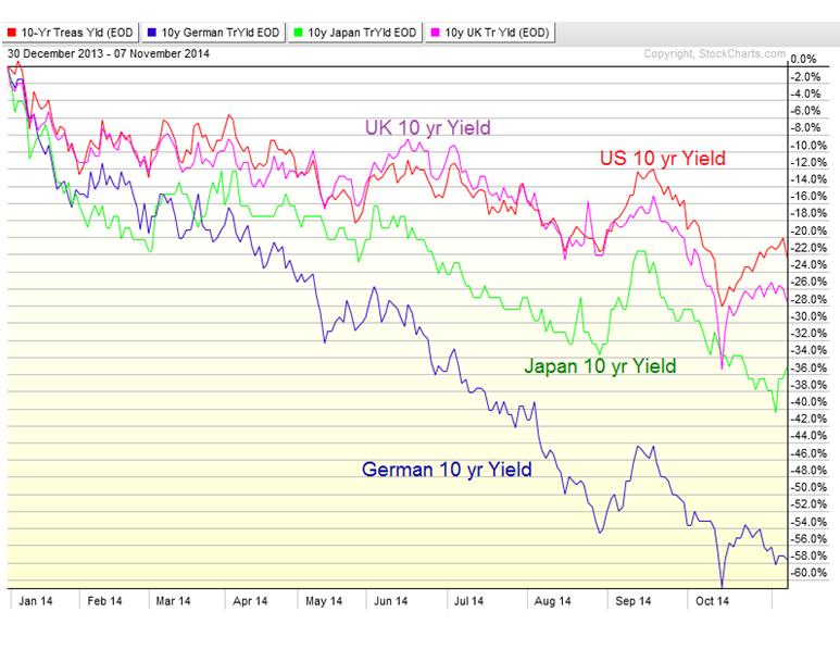 11-12-14 rates around world ytd perc change