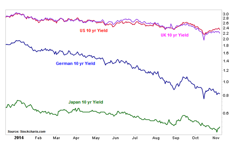 11-12-14 rates around world ytd