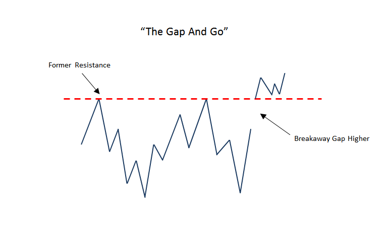 2-25-2015 2-47-30 PM gap and go pattern