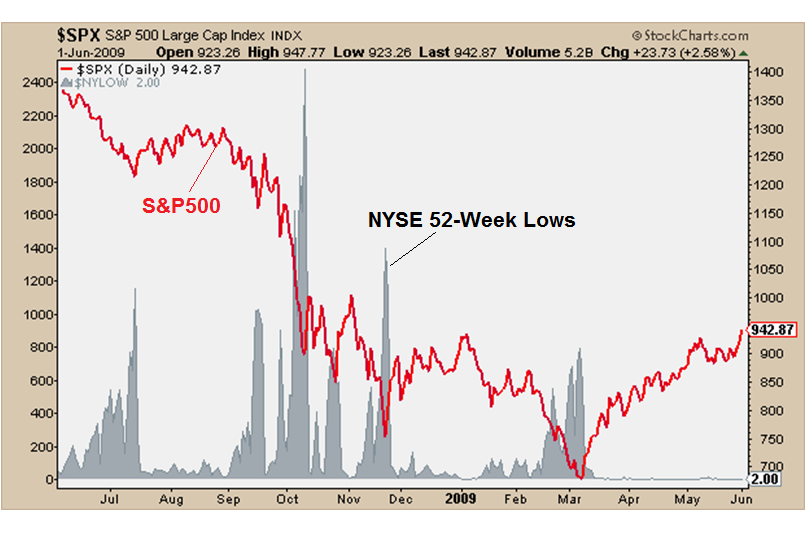 9-8-15 spx vs nyse 52 wk lows
