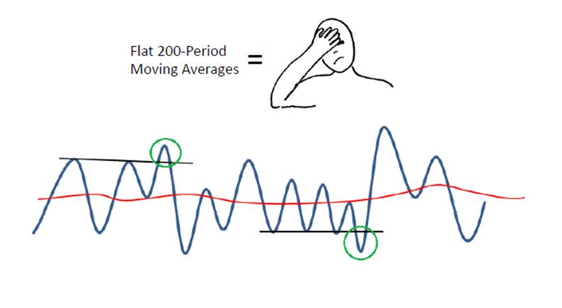 flat 200 period mov averages