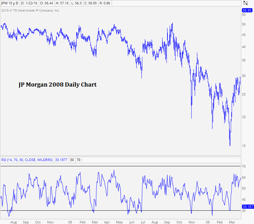 How Momentum Fits Into My Process - All Star Charts -