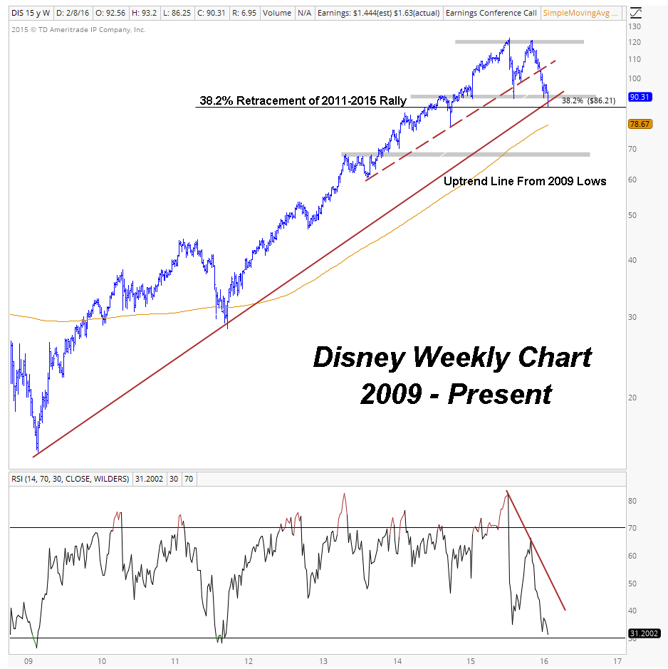 Disney Weekly Chart Image 1
