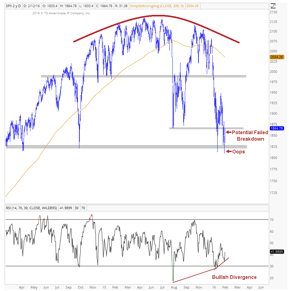 SPX Daily Chart Image 1