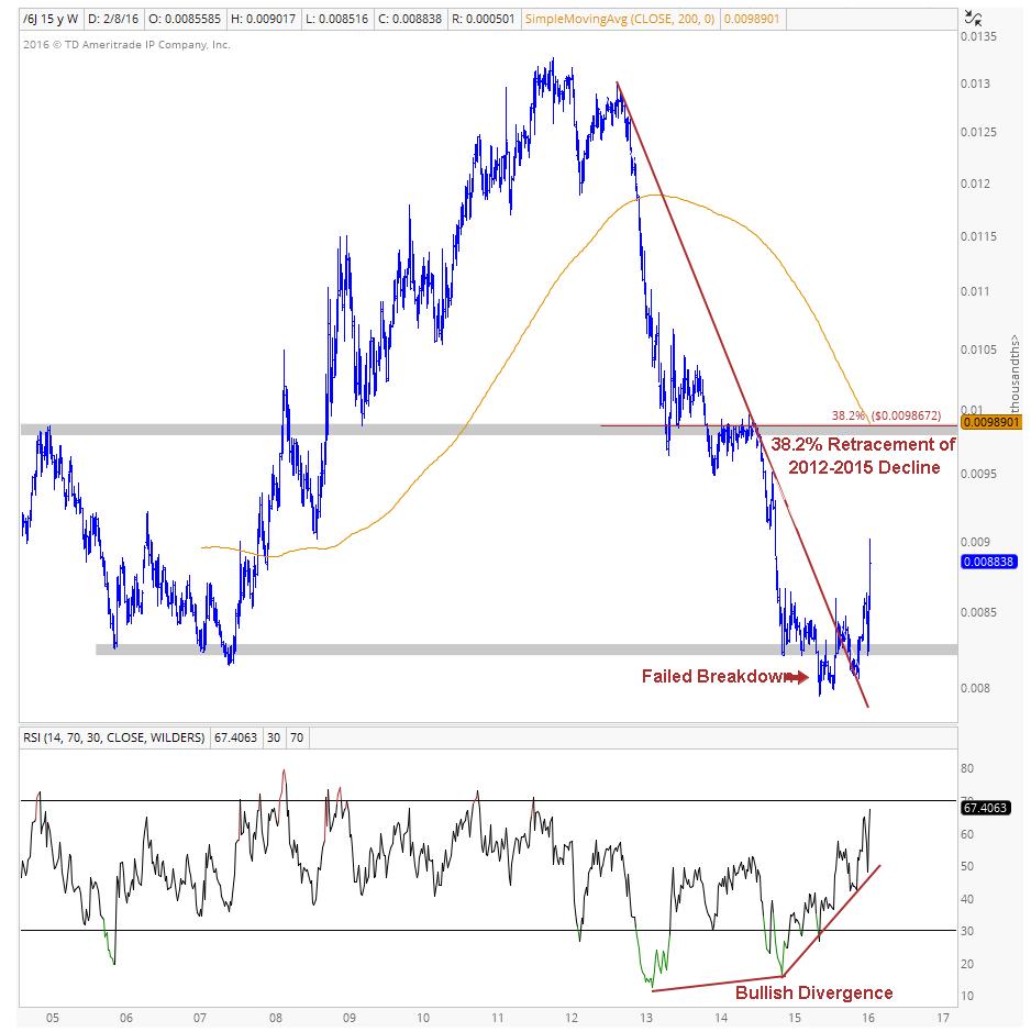 Yen Weekly Chart Image 1