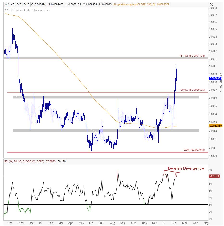 Yen Weekly Chart Image 3